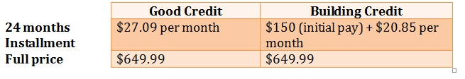 credit pricing