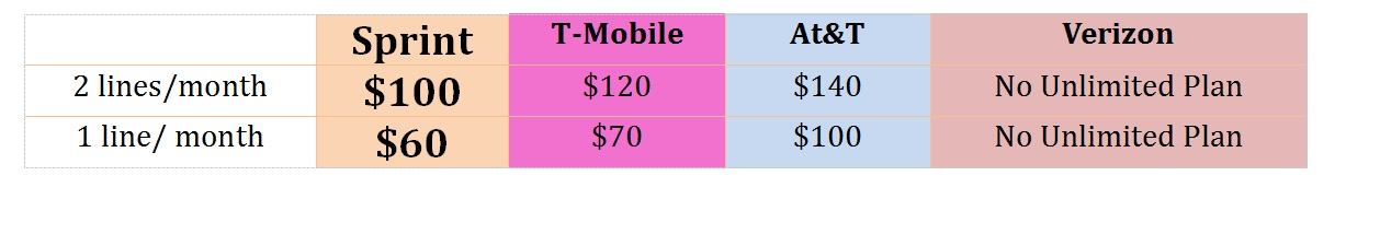 Sprint Iphone  Monthly Plan
