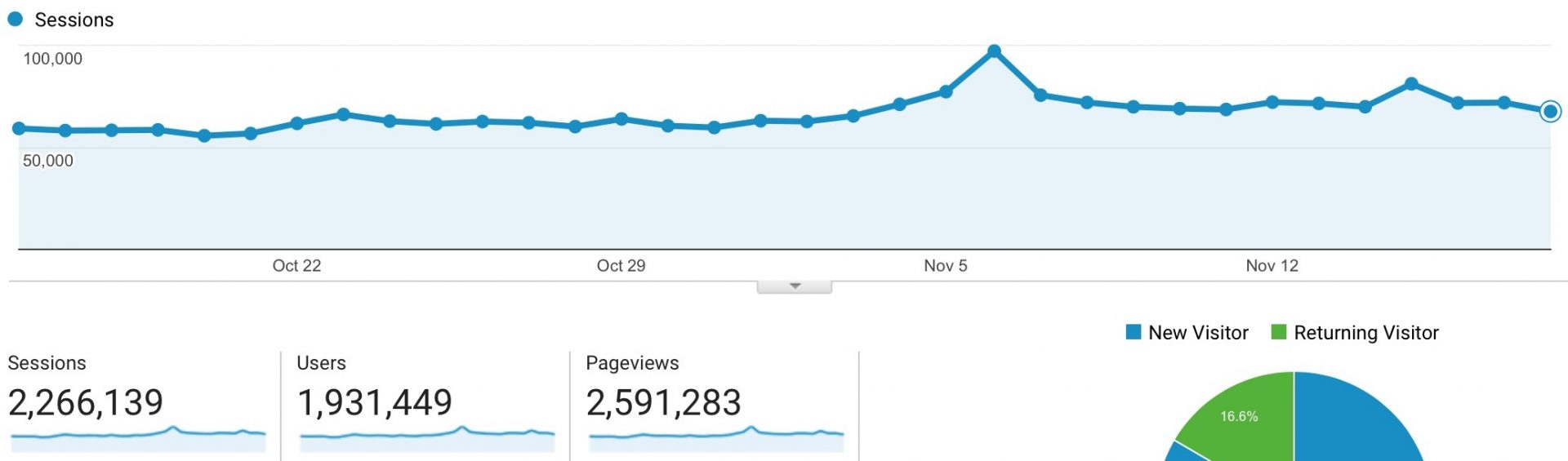 Google Analytics After CaboPress