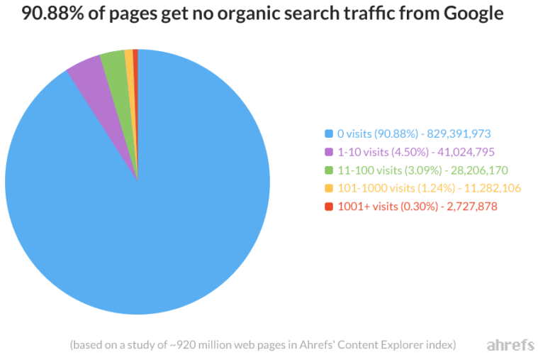 91 Percent Of Webpages Get No Traffic